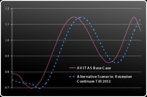 SAVI-base-case-chart