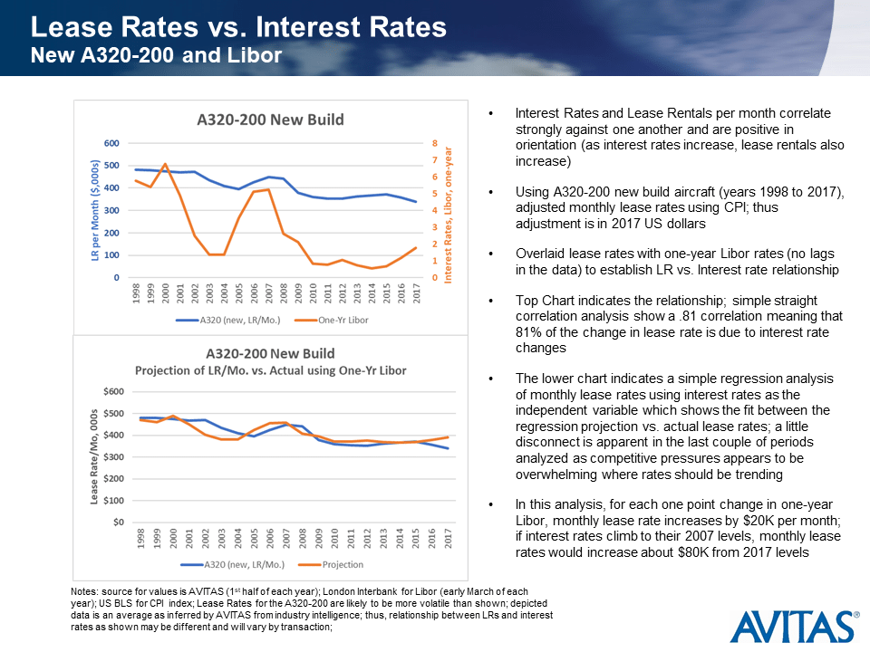 Where Lease Rates are Going in a Higher Interest Rate Environment